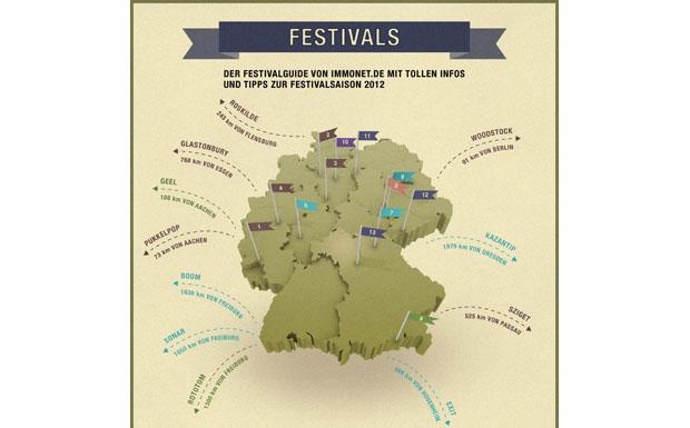 Der Festivalguide von Immonet.de liefert Tipps und Infos zur Festivalsaison 2012.