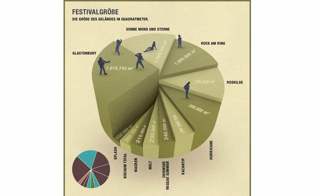 Für Statistikfans I: Wie oft das MELT! auf das Gelände des Glastonbury-Festivals passen würde, kann man hier sehen.
