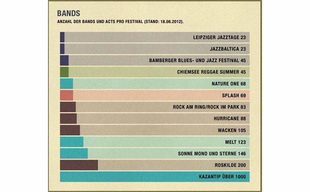 Für Statistikfans II: Anzahl der Bands und Acts pro Festival.