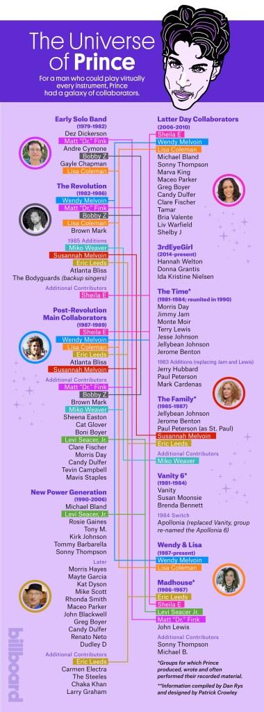 Das musikalische Universum von Prince.