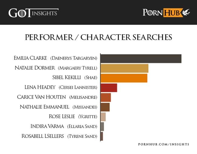 Nach diesen Charakteren suchen die Pornhub-Nutzer am häufigsten.