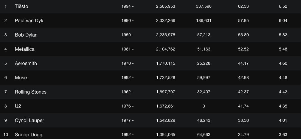 DJ Tiesto ist der absolute Kilometerkönig